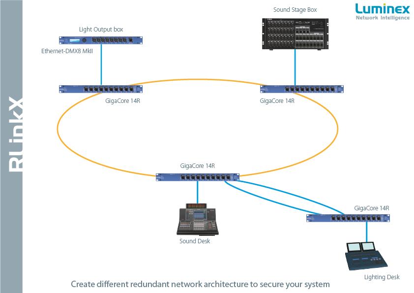 Redondance réseaux